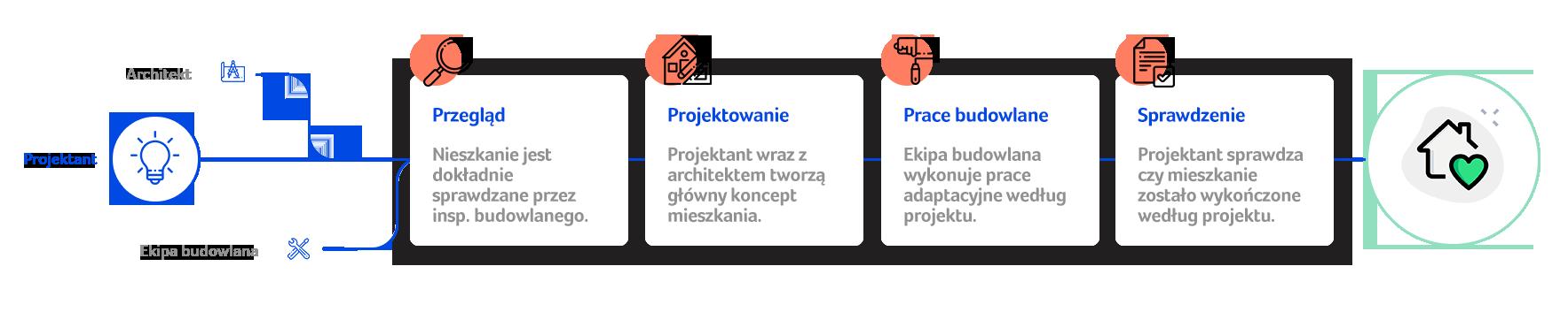proces-grafika